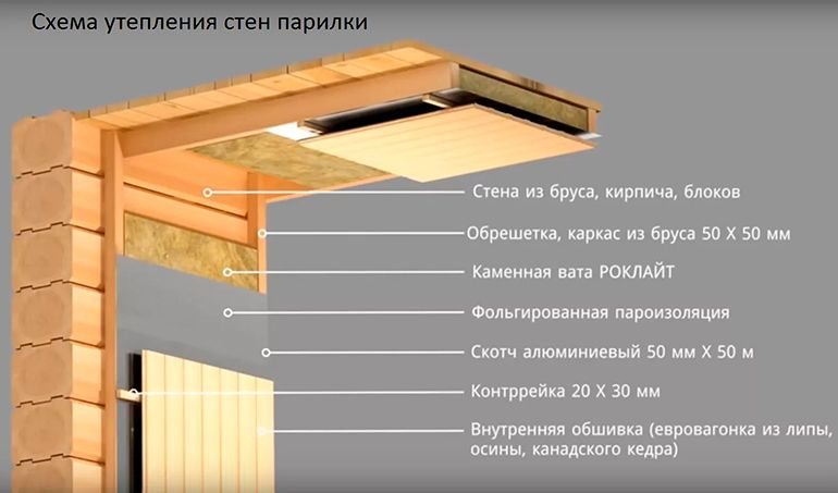 Схема «пирога» утепления стен бани изнутри