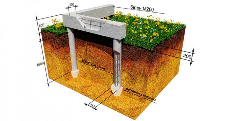 пошаговая инструкция строительства фундамента дома