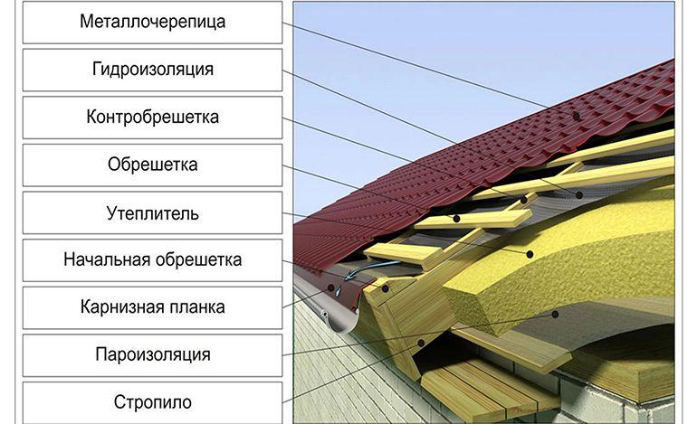Процесс монтажа крыши